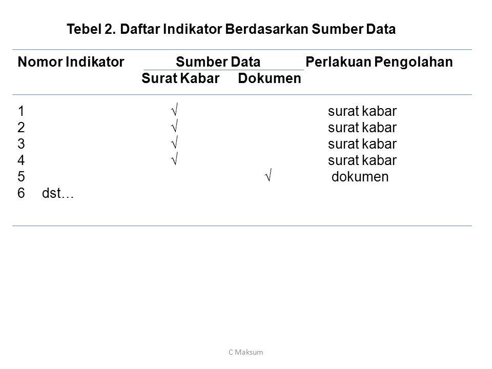 Tebel 2. Daftar Indikator Berdasarkan Sumber Data Nomor Indikator Sumber Data Perlakuan Pengolahan Surat Kabar Dokumen 1 √ surat kabar 2 √ surat kabar