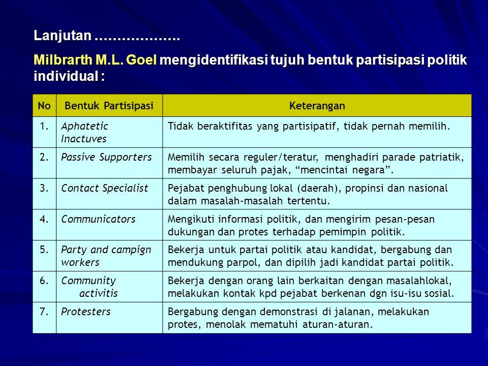 Milbrarth M.L. Goel mengidentifikasi tujuh bentuk partisipasi politik individual : Lanjutan ………………. NoBentuk PartisipasiKeterangan 1.Aphatetic Inactuv