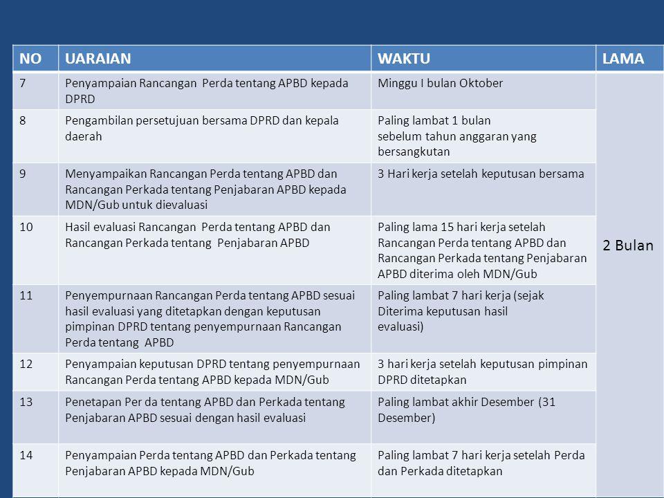 NOUARAIANWAKTULAMA 7Penyampaian Rancangan Perda tentang APBD kepada DPRD Minggu I bulan Oktober 2 Bulan 8Pengambilan persetujuan bersama DPRD dan kepa