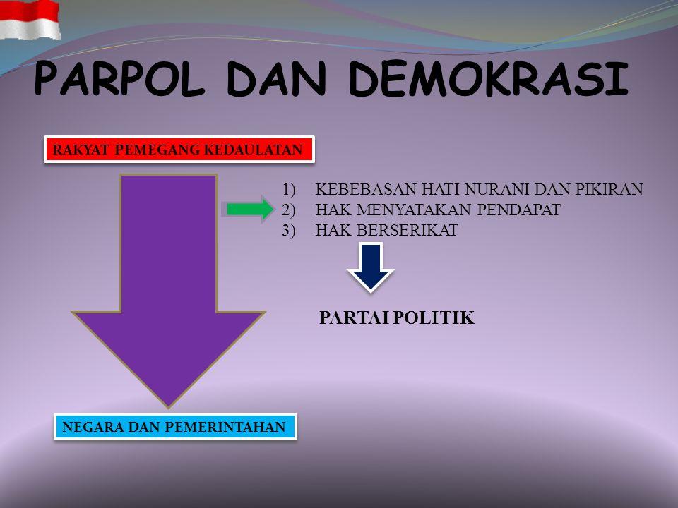 PARPOL DAN DEMOKRASI NEGARA DAN PEMERINTAHAN RAKYAT PEMEGANG KEDAULATAN 1)KEBEBASAN HATI NURANI DAN PIKIRAN 2)HAK MENYATAKAN PENDAPAT 3)HAK BERSERIKAT PARTAI POLITIK