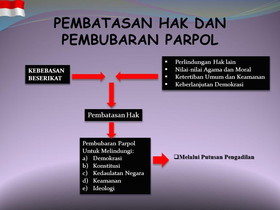 PARPOL DAN DEMOKRASI NEGARA DAN PEMERINTAHAN RAKYAT PEMEGANG KEDAULATAN 1)KEBEBASAN HATI NURANI DAN PIKIRAN 2)HAK MENYATAKAN PENDAPAT 3)HAK BERSERIKAT