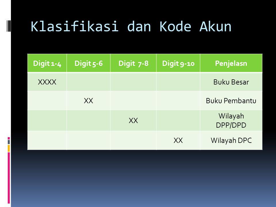 Klasifikasi dan Kode Akun Digit 1-4Digit 5-6Digit 7-8Digit 9-10Penjelasn XXXXBuku Besar XXBuku Pembantu XX Wilayah DPP/DPD XXWilayah DPC