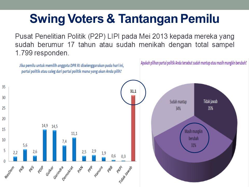 Swing Voters & Tantangan Pemilu Pusat Penelitian Politik (P2P) LIPI pada Mei 2013 kepada mereka yang sudah berumur 17 tahun atau sudah menikah dengan