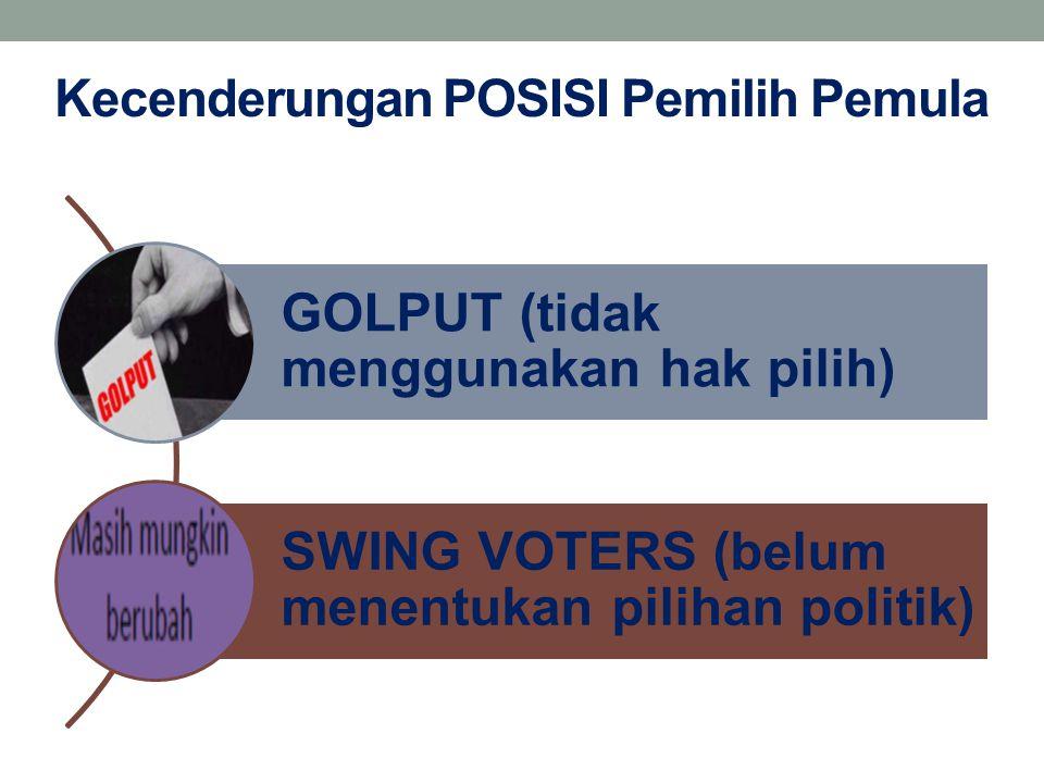 Kecenderungan POSISI Pemilih Pemula GOLPUT (tidak menggunakan hak pilih) SWING VOTERS (belum menentukan pilihan politik)
