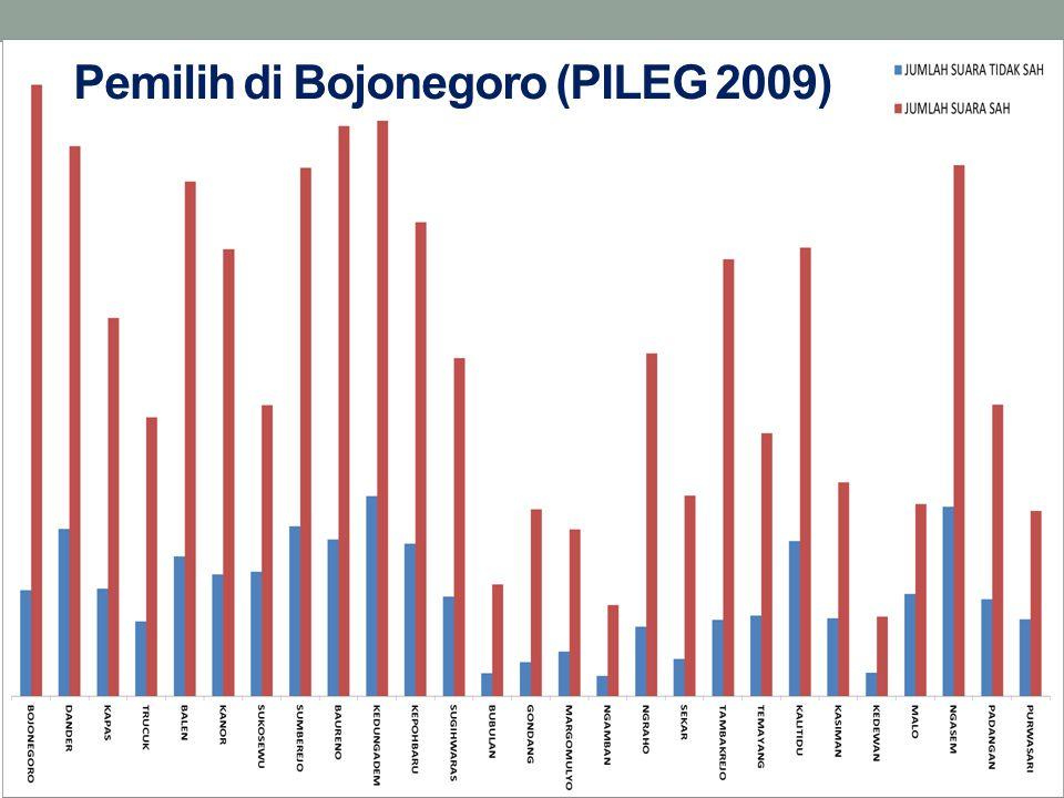 Pemilih di Bojonegoro (PILEG 2009)