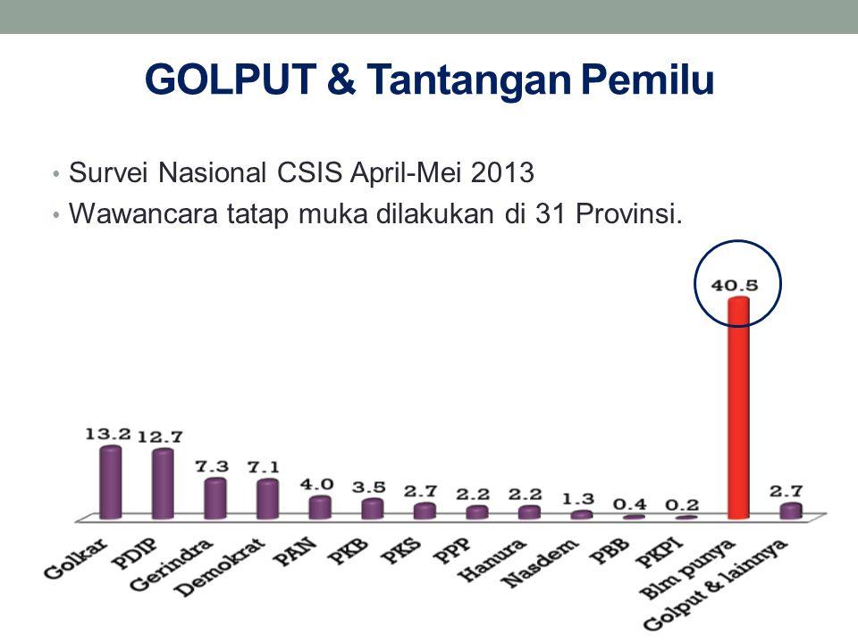 GOLPUT & Tantangan Pemilu Survei Nasional CSIS April-Mei 2013 Wawancara tatap muka dilakukan di 31 Provinsi.