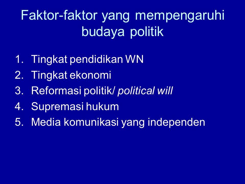 Faktor-faktor yang mempengaruhi budaya politik 1.Tingkat pendidikan WN 2.Tingkat ekonomi 3.Reformasi politik/ political will 4.Supremasi hukum 5.Media