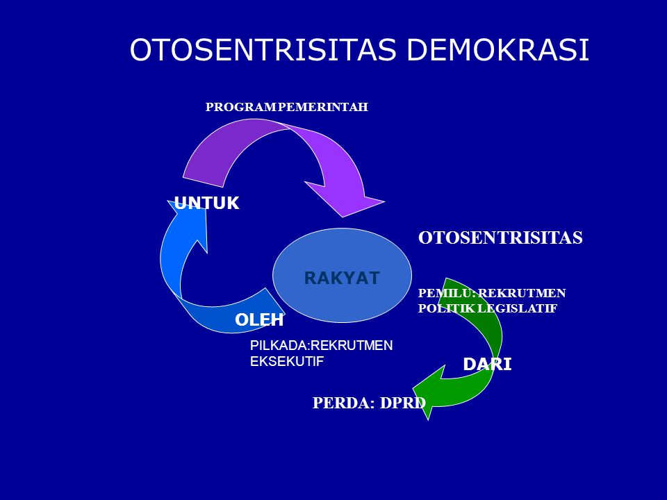 Pemilihan Umum pasal 22 E UUD 1945 (1)Pemilihan Umum dilaksanakan sec.
