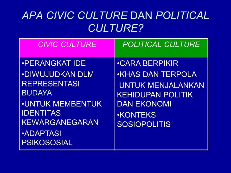 APA CIVIC CULTURE DAN POLITICAL CULTURE.