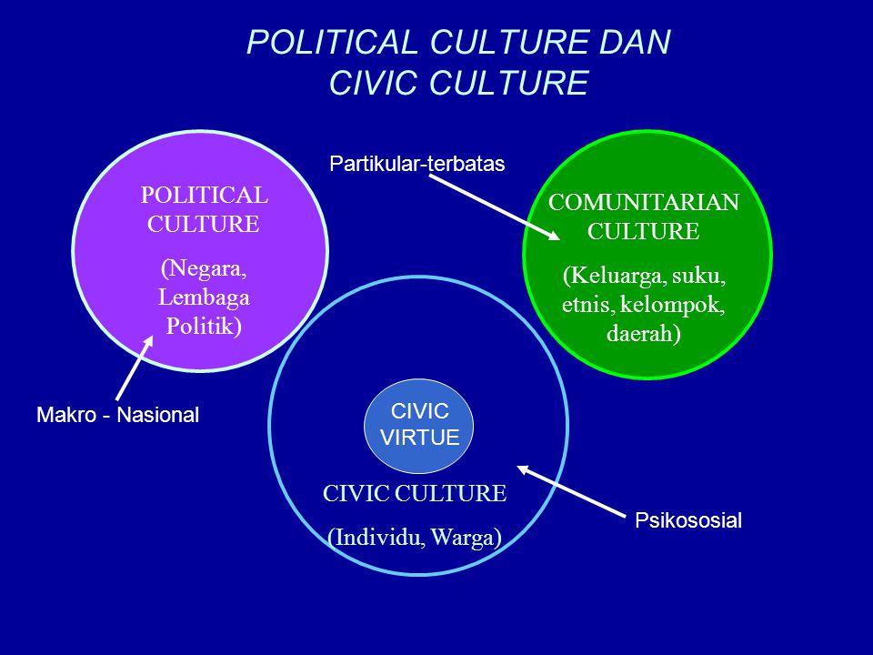 POLITICAL CULTURE DAN CIVIC CULTURE POLITICAL CULTURE (Negara, Lembaga Politik) CIVIC CULTURE (Individu, Warga) COMUNITARIAN CULTURE (Keluarga, suku,