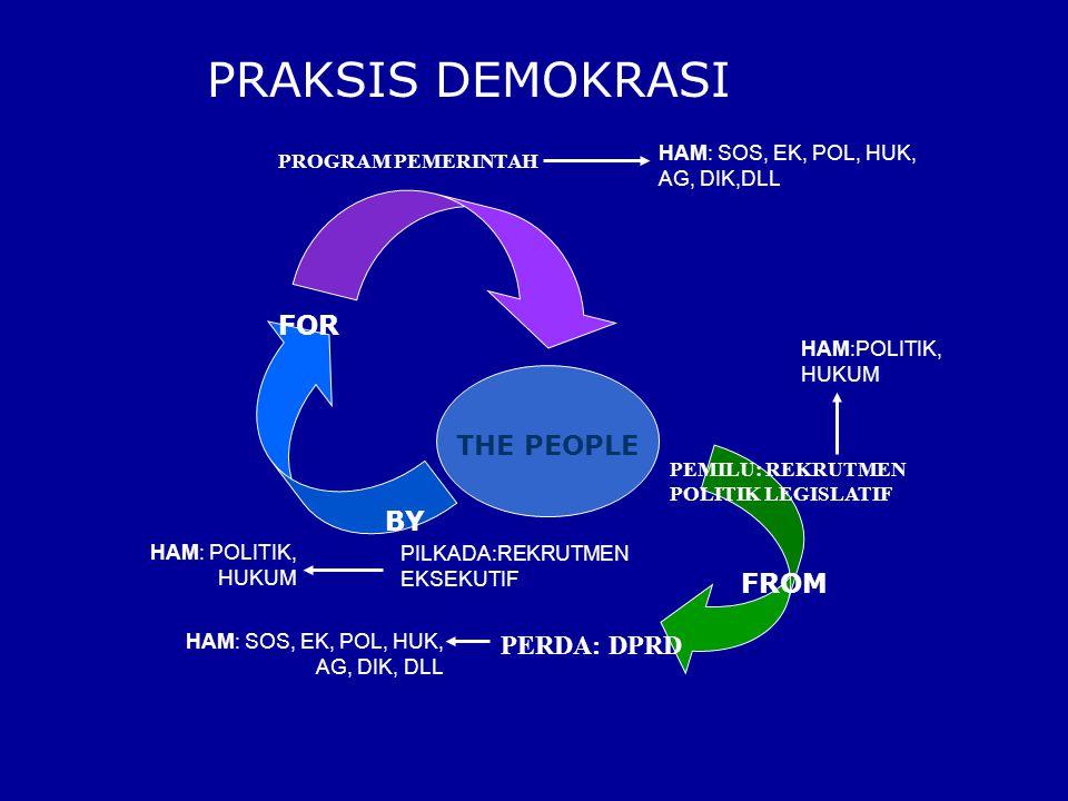 Sebagai sistem kenegaraan (USIS, 1995) DEMOKRASI sbg sistem yg memiliki 11 pilar atau soko guru: 1.