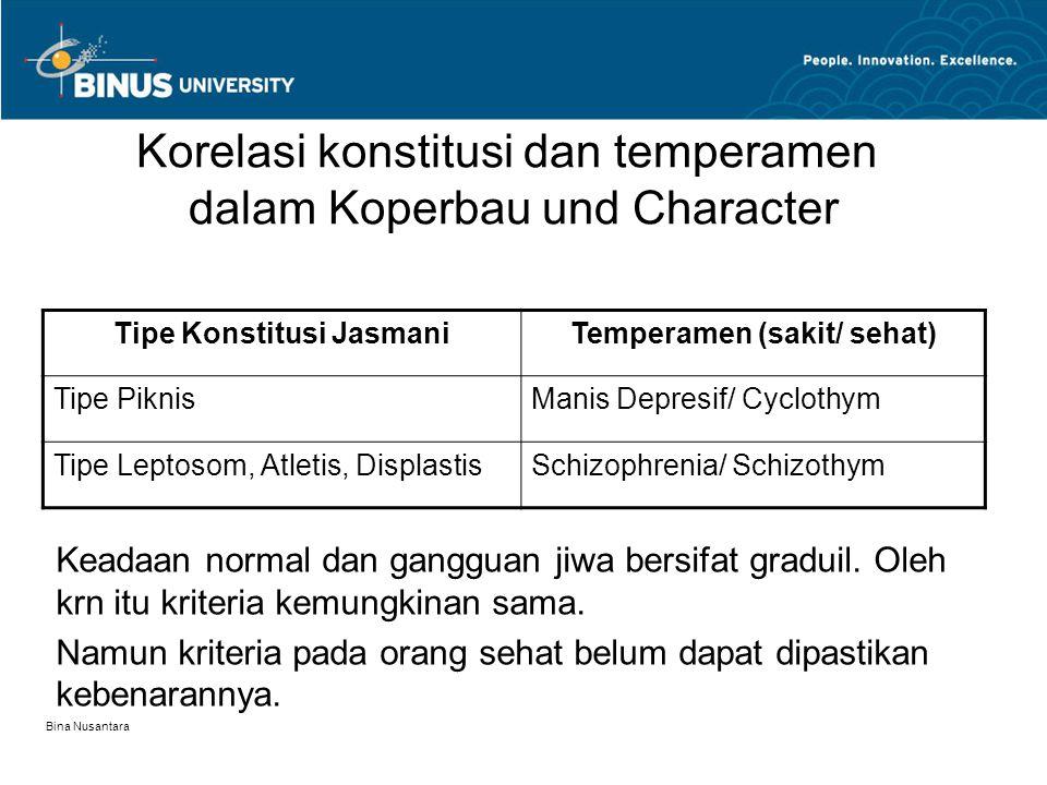 Bina Nusantara Korelasi konstitusi dan temperamen dalam Koperbau und Character Tipe Konstitusi JasmaniTemperamen (sakit/ sehat) Tipe PiknisManis Depre