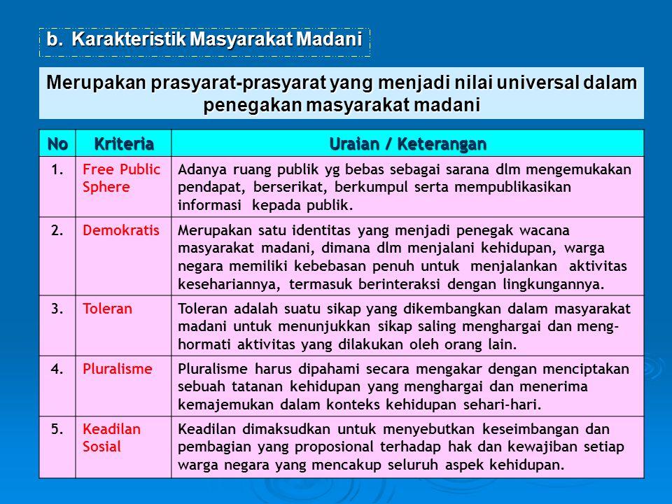 b.Karakteristik Masyarakat Madani Merupakan prasyarat-prasyarat yang menjadi nilai universal dalam penegakan masyarakat madani NoKriteria Uraian / Ket