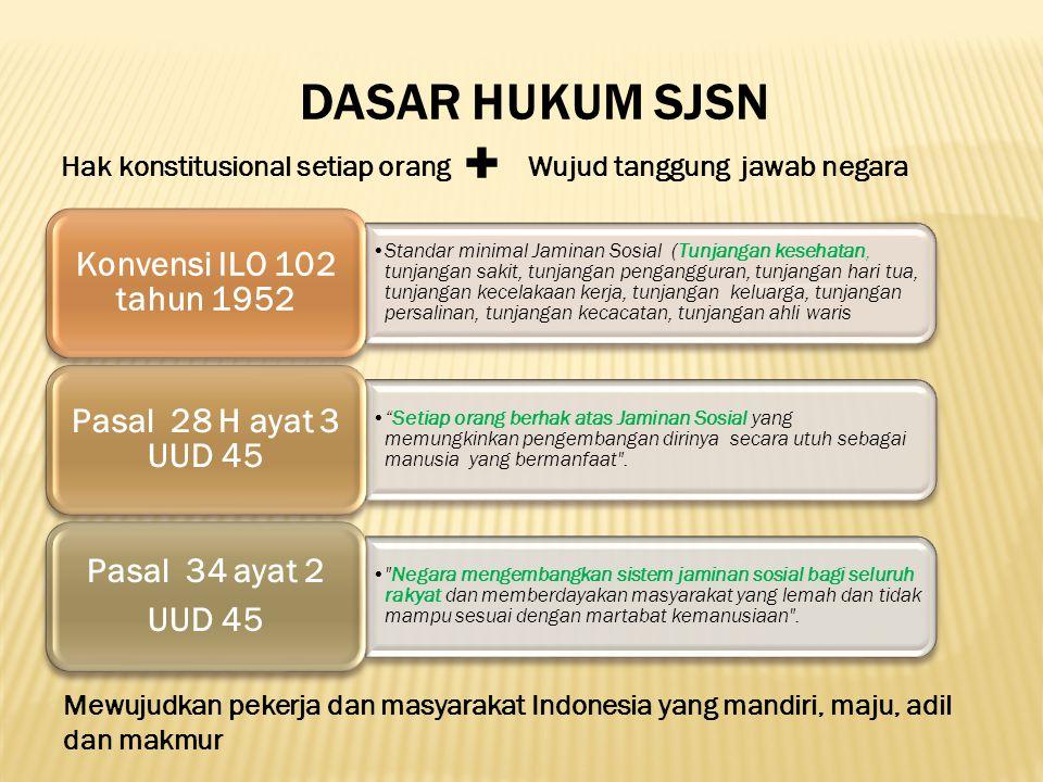 DASAR HUKUM SJSN Hak konstitusional setiap orangWujud tanggung jawab negara + Mewujudkan pekerja dan masyarakat Indonesia yang mandiri, maju, adil dan