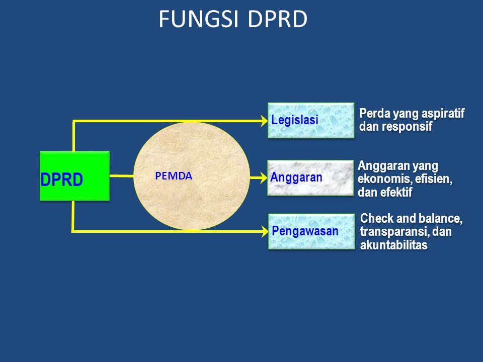 FUNGSI DPRD DPRD PEMDA Legislasi Anggaran Pengawasan Perda yang aspiratif dan responsif Anggaran yang ekonomis, efisien, dan efektif Check and balance, transparansi, dan akuntabilitas