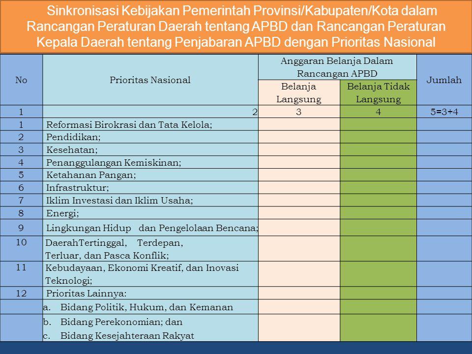 NoPrioritas Nasional Anggaran Belanja Dalam Rancangan APBD Jumlah Belanja Langsung Belanja Tidak Langsung 12345=3+4 1Reformasi Birokrasi dan Tata Kelo