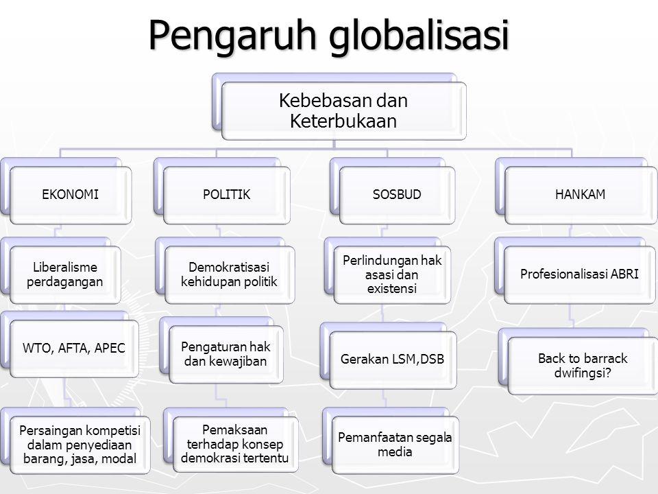 Pengaruh globalisasi Kebebasan dan Keterbukaan EKONOMI Liberalisme perdagangan WTO, AFTA, APEC Persaingan kompetisi dalam penyediaan barang, jasa, mod