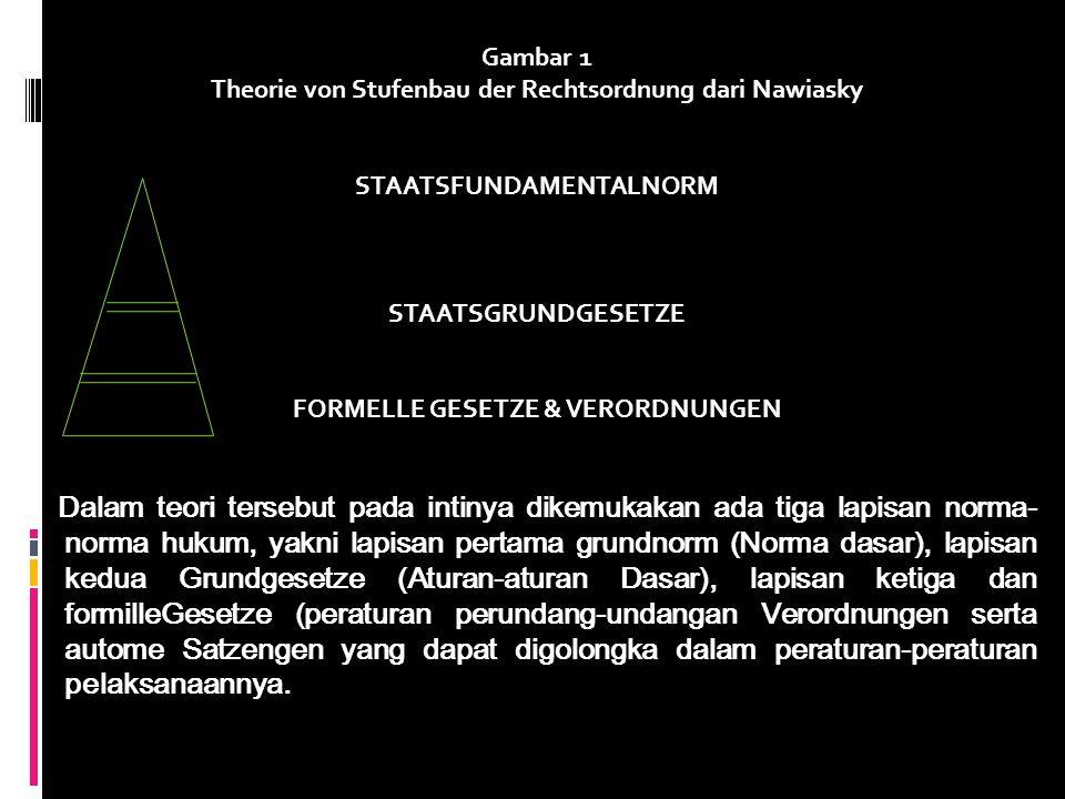 Gambar 1 Theorie von Stufenbau der Rechtsordnung dari Nawiasky STAATSFUNDAMENTALNORM STAATSGRUNDGESETZE FORMELLE GESETZE & VERORDNUNGEN Dalam teori te