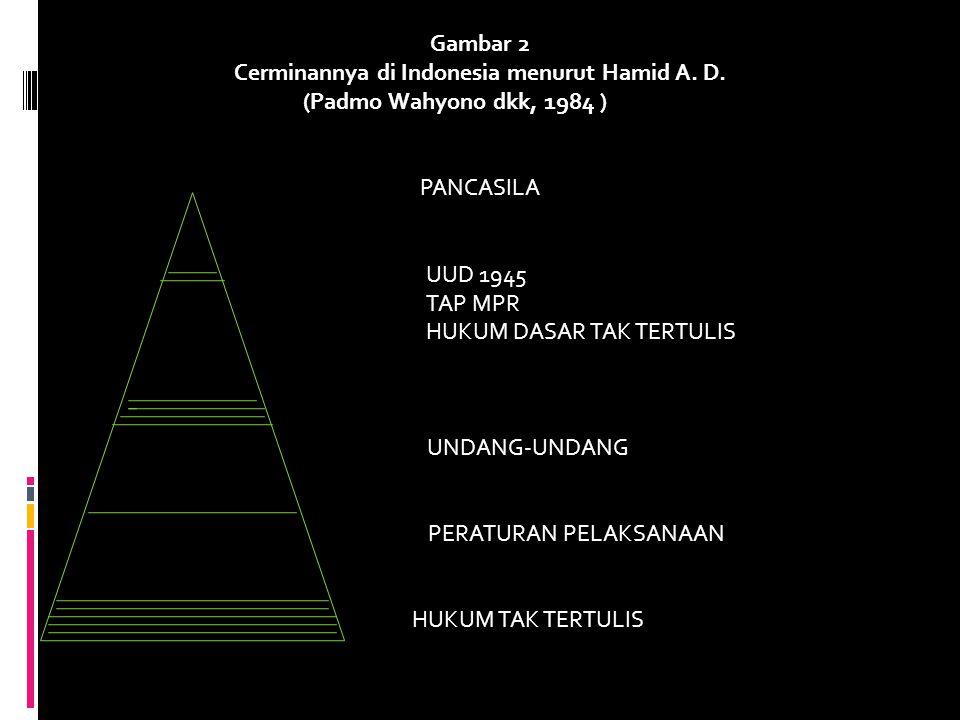 Gambar 2 Cerminannya di Indonesia menurut Hamid A. D. (Padmo Wahyono dkk, 1984 ): 140) PANCASILA UUD 1945 TAP MPR HUKUM DASAR TAK TERTULIS UNDANG-UNDA