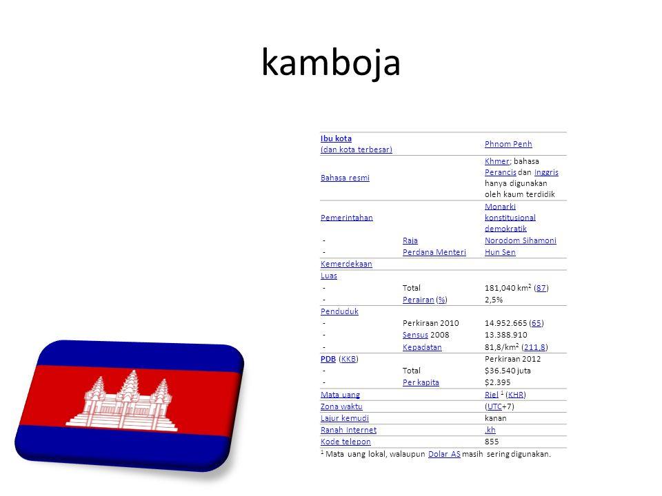 kamboja Ibu kota (dan kota terbesar) Phnom Penh Bahasa resmi KhmerKhmer; bahasa Perancis dan Inggris hanya digunakan oleh kaum terdidik PerancisInggri