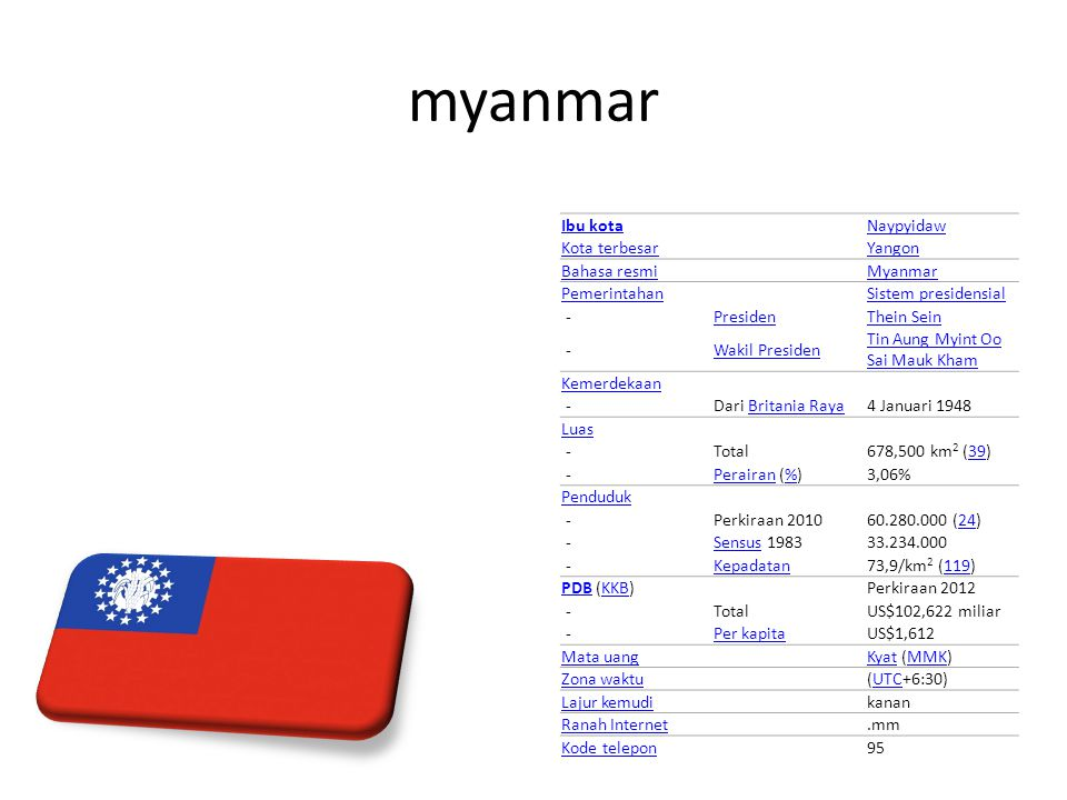 myanmar Ibu kotaNaypyidaw Kota terbesarYangon Bahasa resmiMyanmar PemerintahanSistem presidensial - PresidenThein Sein - Wakil Presiden Tin Aung Myint