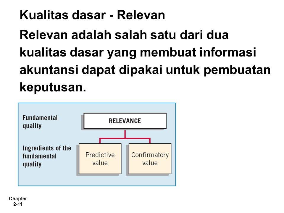Chapter 2-11 Kualitas dasar - Relevan Relevan adalah salah satu dari dua kualitas dasar yang membuat informasi akuntansi dapat dipakai untuk pembuatan keputusan.