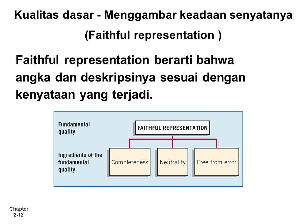 Chapter 2-12 Kualitas dasar - Menggambar keadaan senyatanya (Faithful representation ) Faithful representation berarti bahwa angka dan deskripsinya sesuai dengan kenyataan yang terjadi.