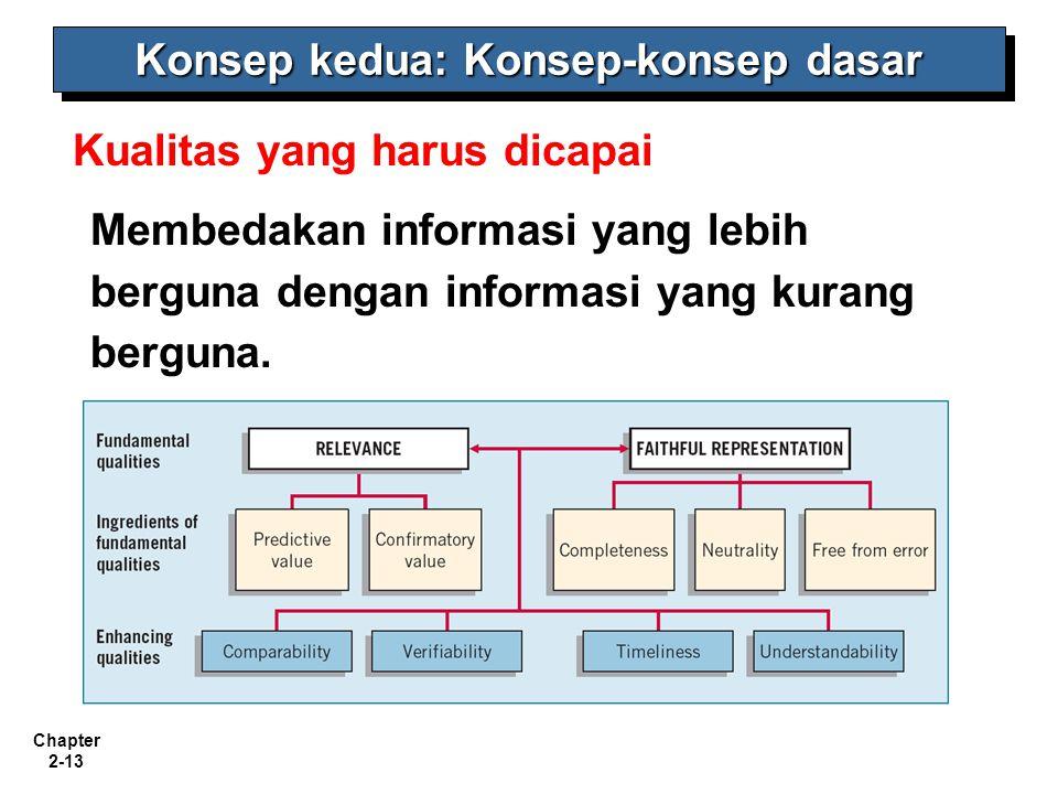 Chapter 2-13 Kualitas yang harus dicapai Membedakan informasi yang lebih berguna dengan informasi yang kurang berguna. Konsep kedua: Konsep-konsep das