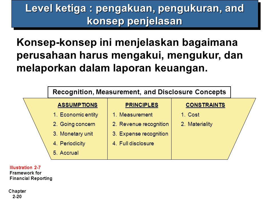 Chapter 2-20 Level ketiga : pengakuan, pengukuran, and konsep penjelasan Konsep-konsep ini menjelaskan bagaimana perusahaan harus mengakui, mengukur, dan melaporkan dalam laporan keuangan.