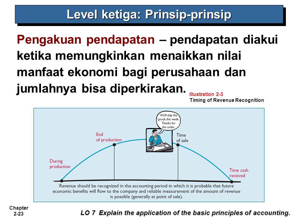 Chapter 2-23 Pengakuan pendapatan – pendapatan diakui ketika memungkinkan menaikkan nilai manfaat ekonomi bagi perusahaan dan jumlahnya bisa diperkira