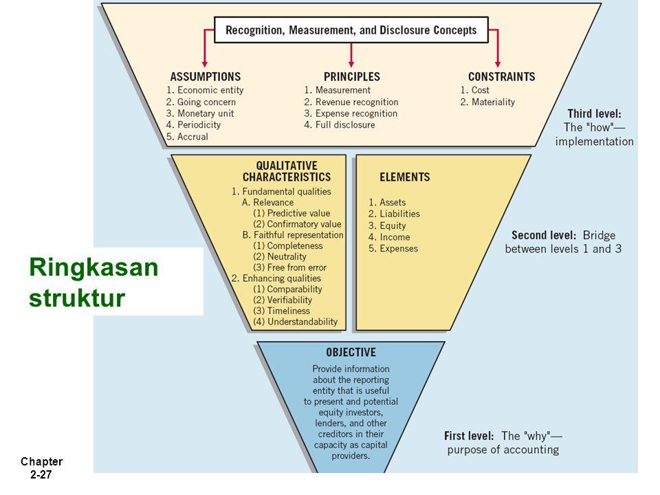 Chapter 2-27 Ringkasan struktur