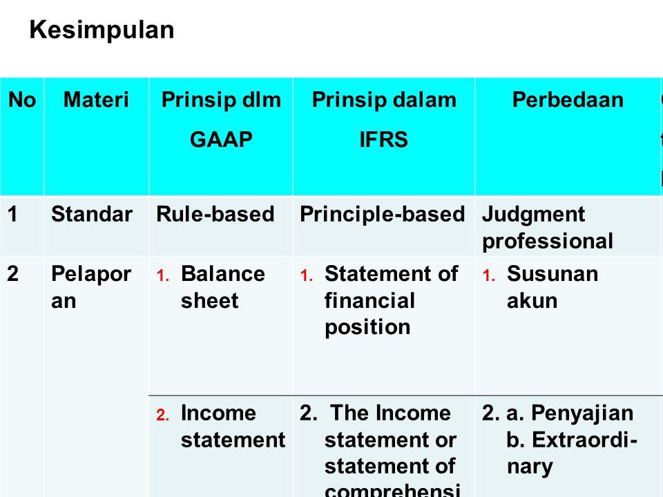 Chapter 2-31 Kesimpulan NoMateri Prinsip dlm GAAP Prinsip dalam IFRS Perbedaan CthCth 1StandarRule-basedPrinciple-basedJudgment professional 2Pelapor
