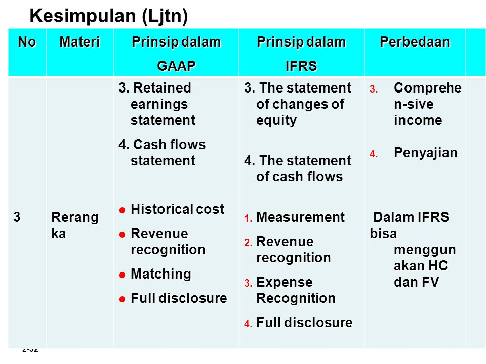 Chapter 2-32 Kesimpulan (Ljtn)NoMateri Prinsip dalam GAAP Prinsip dalam IFRS Perbedaan3Rerangka 3. Retained earnings statement 4. Cash flows statement