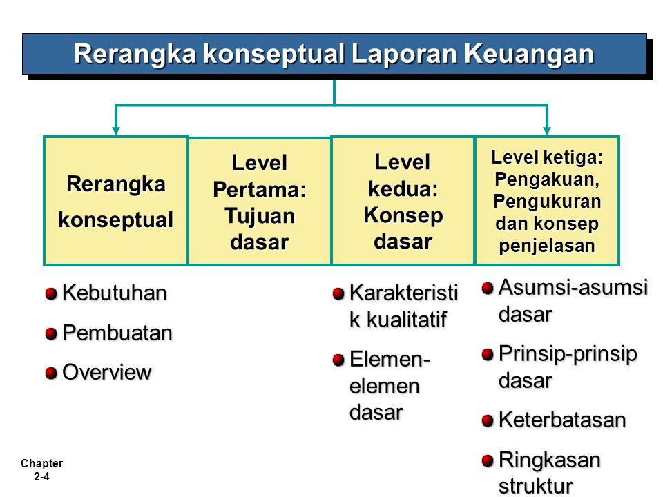 Chapter 2-4 Rerangkakonseptual Level Pertama: Tujuan dasar Level kedua: Konsep dasar Level ketiga: Pengakuan, Pengukuran dan konsep penjelasan KebutuhanPembuatanOverview Karakteristi k kualitatif Elemen- elemen dasar Asumsi-asumsi dasar Prinsip-prinsip dasar Keterbatasan Ringkasan struktur Rerangka konseptual Laporan Keuangan