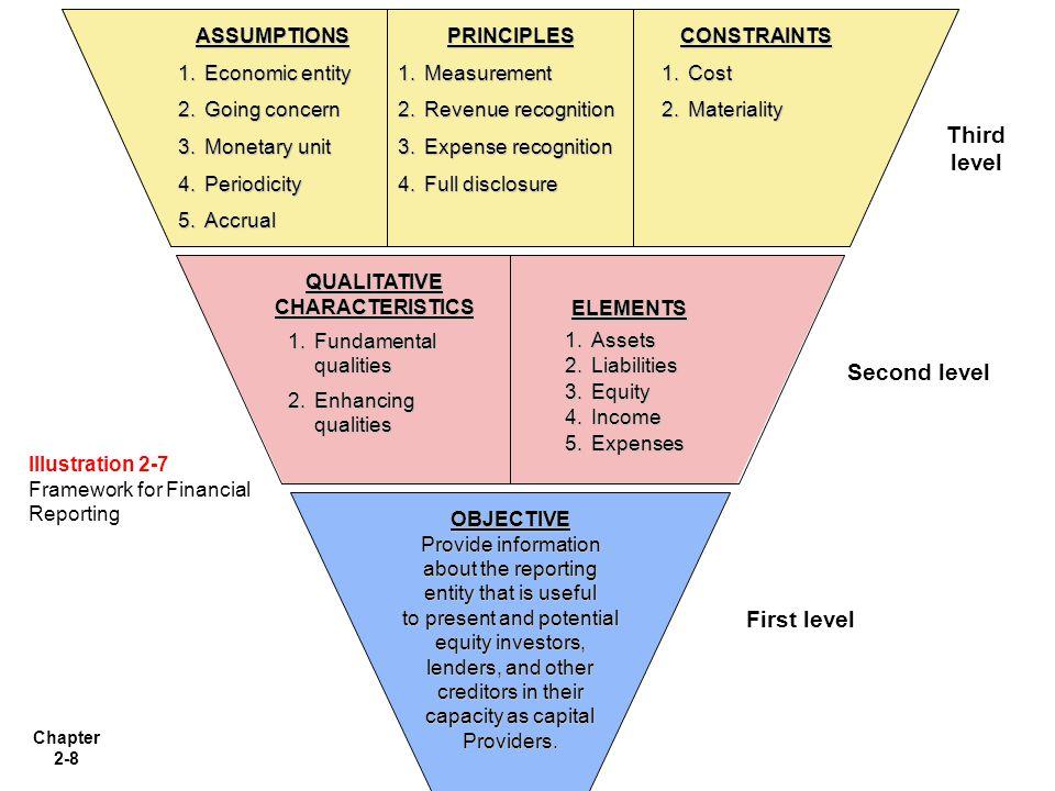 Chapter 2-9 Untuk menyediakan informasi keuangan yang dapat dipakai oleh investor yang potensial, lenders (pemberi pinjaman), dan kreditor lainnya untuk membuat keputusan dalam kapasitasnya sebagai penyedia modal..