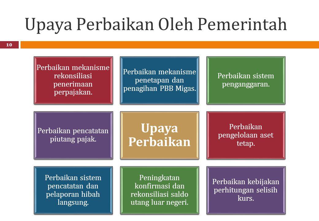 Upaya Perbaikan Oleh Pemerintah 10 Perbaikan mekanisme rekonsiliasi penerimaan perpajakan.