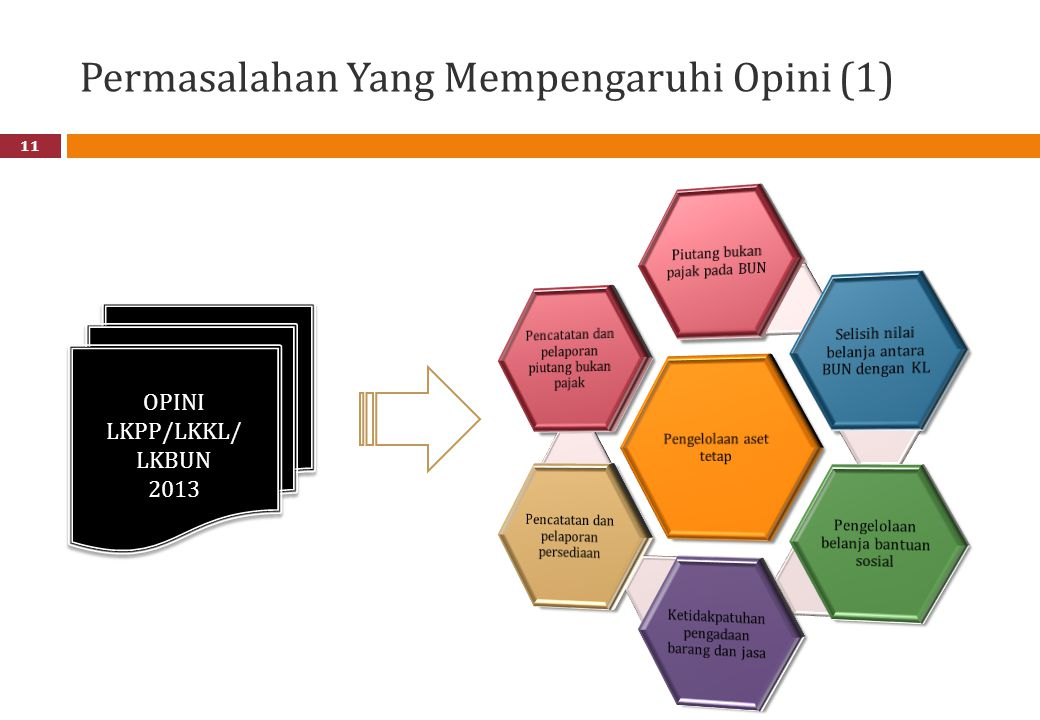 Permasalahan Yang Mempengaruhi Opini (1) 11 OPINI LKPP/LKKL/ LKBUN 2013 OPINI LKPP/LKKL/ LKBUN 2013