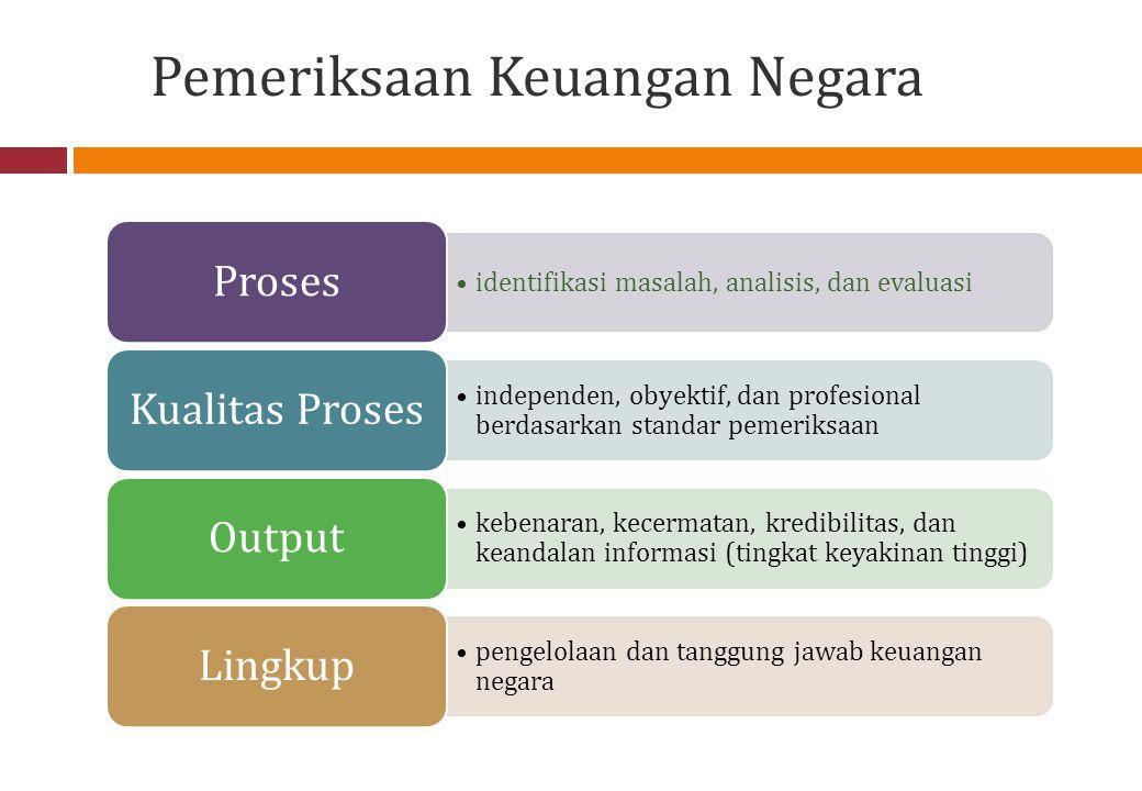 Jenis Pemeriksaan Uraian Pemeriksaan Keuangan Pemeriksaan Kinerja Pemeriksaan Dengan Tujuan Tertentu Obyek PemeriksaanLaporan KeuanganKebijakan, Program, Kegiatan, Tusi Asersi (Hal yang Diperiksa) Kriteria PemeriksaanSAPBerbagai Sumber Sasaran PemeriksaanKewajaran Penyajian LK sesuai dengan SAP Aspek Ekonomi, Efisiensi dan Efektivitas Kesesuaian Asersi dengan Kriteria Output PemeriksaanOpini, SPI, KepatuhanTemuan, Kesimpulan, Rekomendasi Kesimpulan ContohLKPP, LKKL, LKPD, LK BI, LK BUMN, LK BLU Pelayanan Publik, Pengelolaan Program, Pelaksanaan Tupoksi Investigatif, SPI, Hal- hal lain di bidang keuangan 5