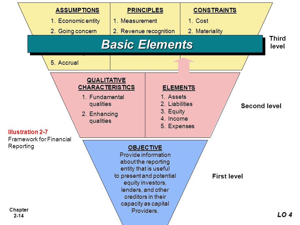 Chapter 2-14 ASSUMPTIONS 1.Economic entity 2.Going concern 3.Monetary unit 4.Periodicity 5.Accrual PRINCIPLES 1.Measurement 2.Revenue recognition 3.Ex