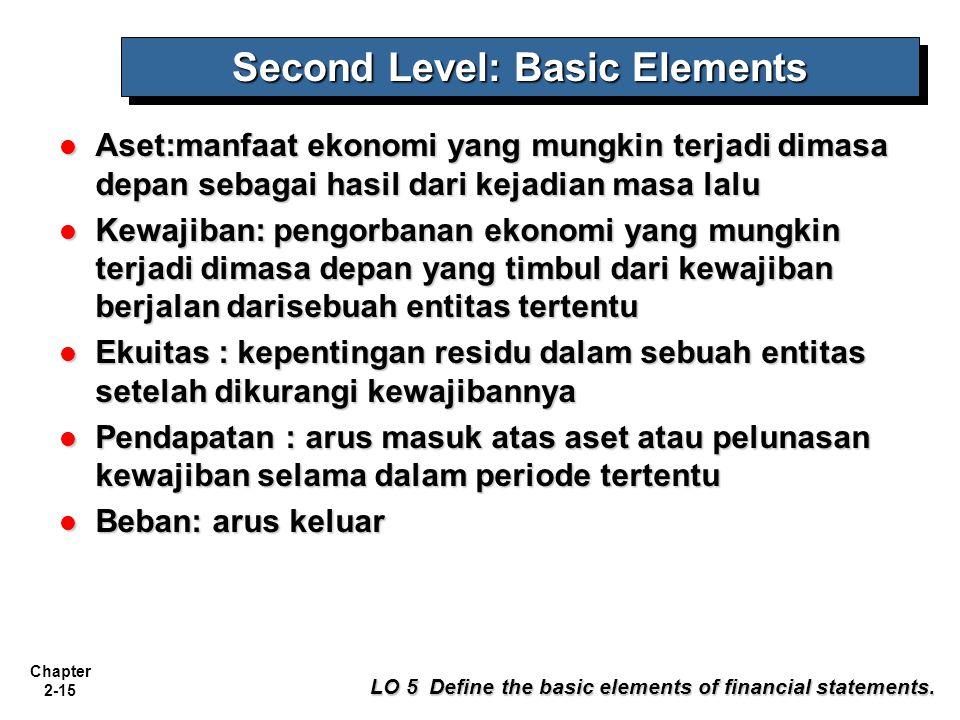 Chapter 2-15 Second Level: Basic Elements Aset:manfaat ekonomi yang mungkin terjadi dimasa depan sebagai hasil dari kejadian masa lalu Aset:manfaat ek