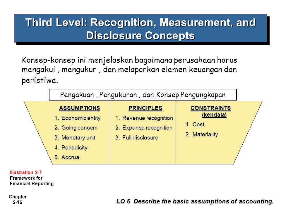 Chapter 2-16 Third Level: Recognition, Measurement, and Disclosure Concepts Konsep-konsep ini menjelaskan bagaimana perusahaan harus mengakui, menguku