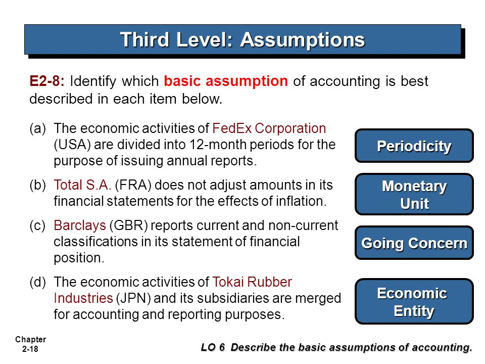 Chapter 2-18 Third Level: Assumptions LO 6 Describe the basic assumptions of accounting. E2-8: Identify which basic assumption of accounting is best d