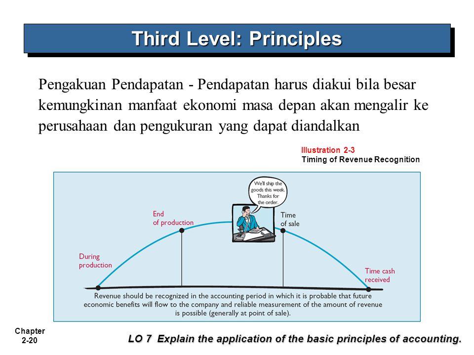 Chapter 2-20 Pengakuan Pendapatan - Pendapatan harus diakui bila besar kemungkinan manfaat ekonomi masa depan akan mengalir ke perusahaan dan pengukur