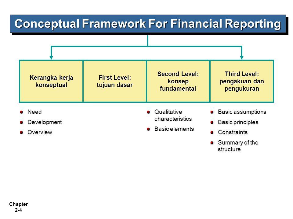 Chapter 2-5 Need for a Conceptual Framework Penetapan standar harus berlandaskan dan berhubungan dengan serangkaian konsep dan tujuan fundamental:peningkatan pemahaman laporan keuangan Masalah masalah dapat dipeahkan secara cepat mengacu pada kerangka dasar teori yang ada.