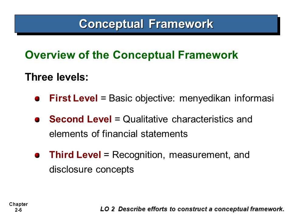 Chapter 2-7 LO 2 Describe efforts to construct a conceptual framework.