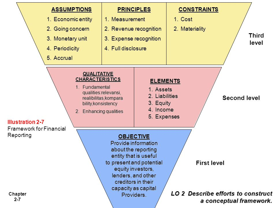 Chapter 2-7 LO 2 Describe efforts to construct a conceptual framework. ASSUMPTIONS 1.Economic entity 2.Going concern 3.Monetary unit 4.Periodicity 5.A