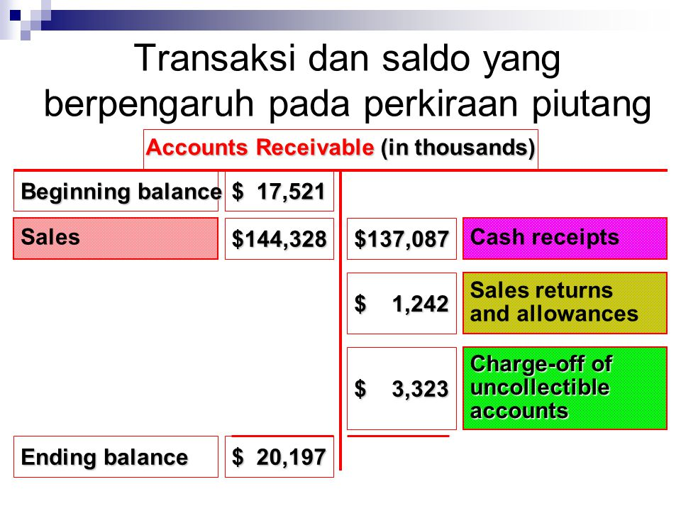 Transaksi dan saldo yang berpengaruh pada perkiraan piutang Beginning balance Sales $ 17,521 $144,328$137,087 Cash receipts $ 1,242 Sales returns and