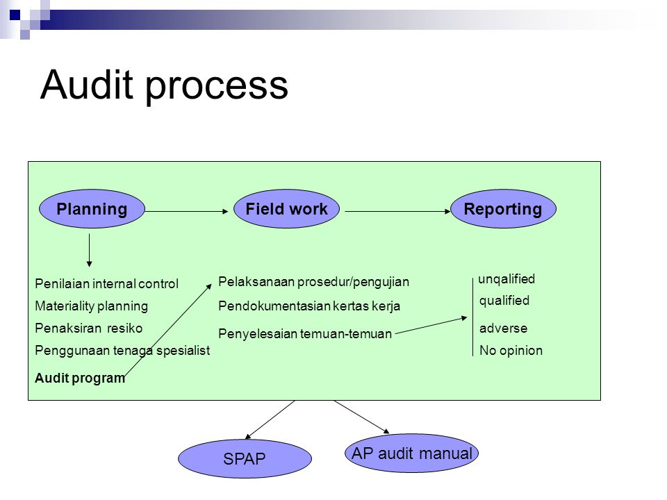 Audit process PlanningField workReporting Penilaian internal control Materiality planning Audit program Penaksiran resiko Pelaksanaan prosedur/penguji