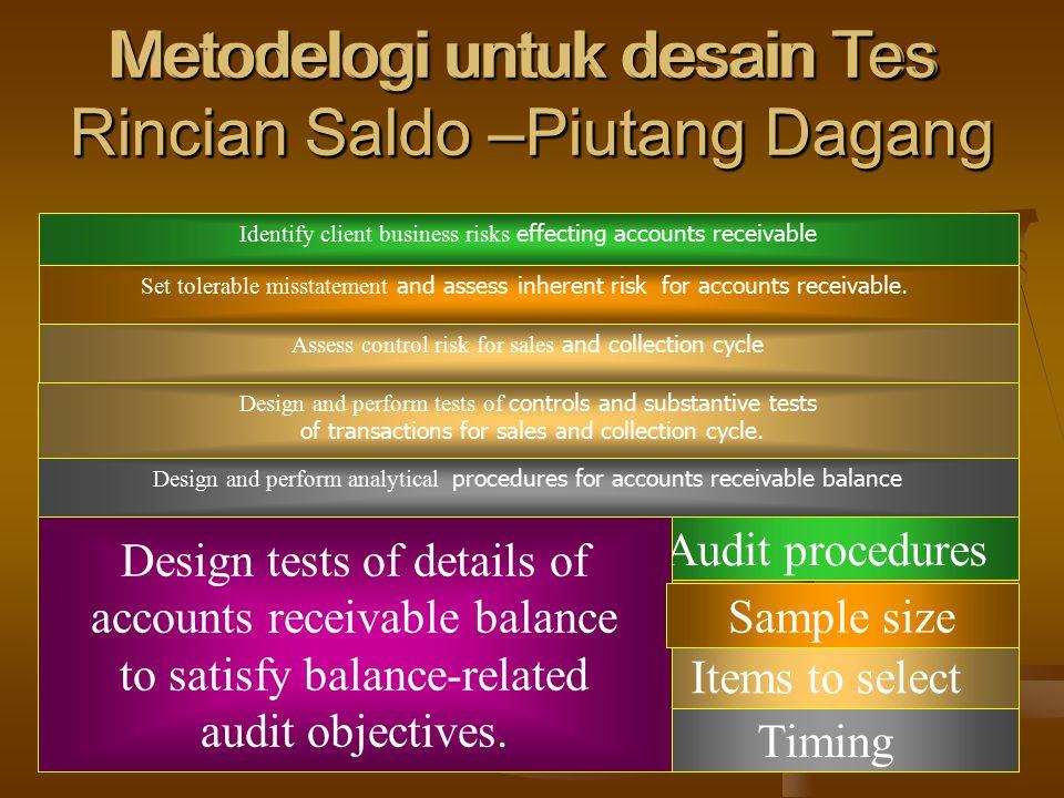 Metodelogi untuk desain Tes Rincian Saldo –Piutang Dagang Identify client business risks effecting accounts receivable Set tolerable misstatement and assess inherent risk for accounts receivable.