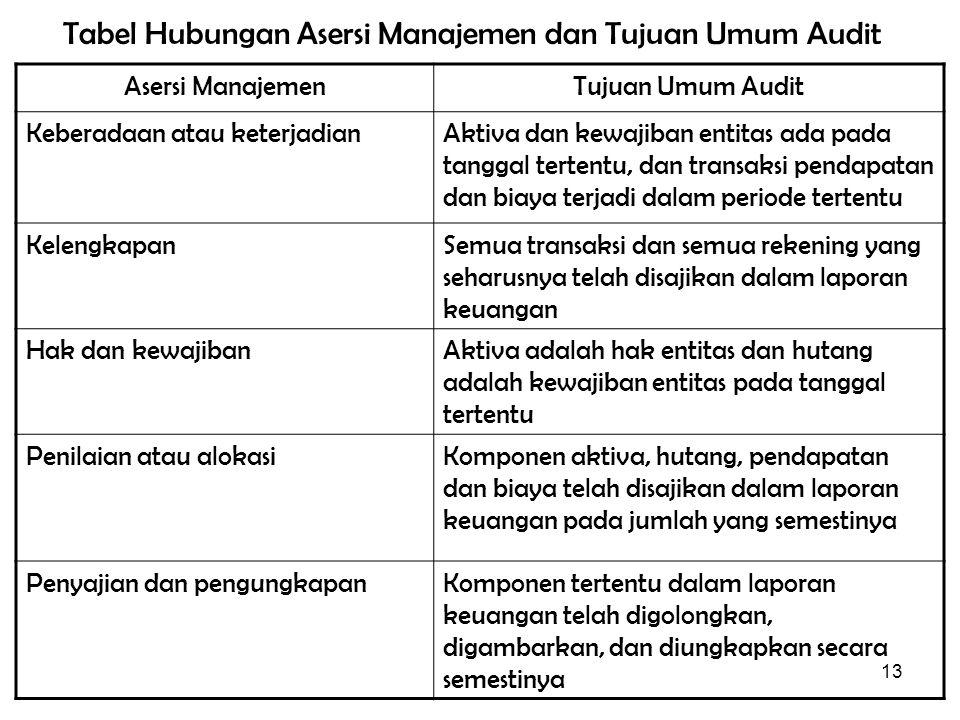 13 Tabel Hubungan Asersi Manajemen dan Tujuan Umum Audit Asersi ManajemenTujuan Umum Audit Keberadaan atau keterjadianAktiva dan kewajiban entitas ada pada tanggal tertentu, dan transaksi pendapatan dan biaya terjadi dalam periode tertentu KelengkapanSemua transaksi dan semua rekening yang seharusnya telah disajikan dalam laporan keuangan Hak dan kewajibanAktiva adalah hak entitas dan hutang adalah kewajiban entitas pada tanggal tertentu Penilaian atau alokasiKomponen aktiva, hutang, pendapatan dan biaya telah disajikan dalam laporan keuangan pada jumlah yang semestinya Penyajian dan pengungkapanKomponen tertentu dalam laporan keuangan telah digolongkan, digambarkan, dan diungkapkan secara semestinya